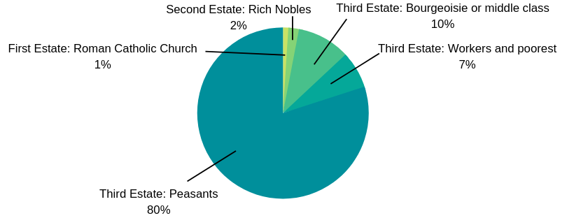 Pie chart depicting the Three Estates in pre-revolution France.